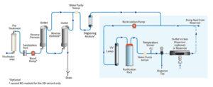 Direct ultrazuiver water uit kraanwater