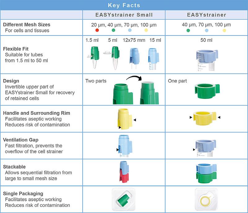 Filters voor celsuspensies